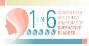 overactive bladder victoria bc